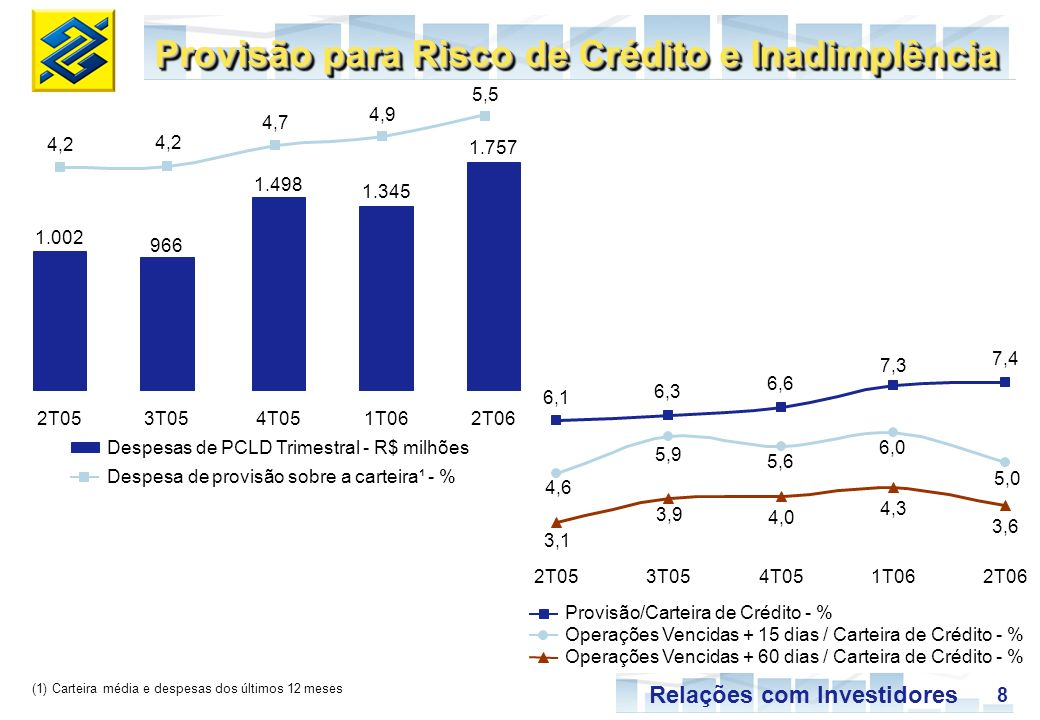 8 Relações com Investidores Provisão para Risco de Crédito e Inadimplência (1) Carteira média e despesas dos últimos 12 meses Despesas de PCLD Trimestral - R$ milhões Despesa de provisão sobre a carteira¹ - % Provisão/Carteira de Crédito - % Operações Vencidas + 15 dias / Carteira de Crédito - % Operações Vencidas + 60 dias / Carteira de Crédito - % 1.002 966 1.498 1.345 1.757 4,2 4,7 4,9 5,5 2T053T054T051T062T06 6,1 6,3 6,6 7,3 7,4 4,6 5,9 5,6 6,0 5,0 3,1 3,9 4,0 4,3 3,6 2T053T054T051T062T06