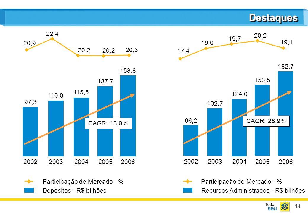 14 DestaquesDestaques 20022003200420052006 Participação de Mercado - % 200220032004 20052006 Recursos Administrados - R$ bilhões Participação de Merca