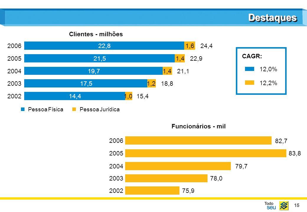 15 Clientes - milhões Funcionários - mil DestaquesDestaques 14,4 17,5 19,7 21,5 22,8 1,0 1,2 1,4 1,6 Pessoa FísicaPessoa Jurídica 2002 2003 2004 2005