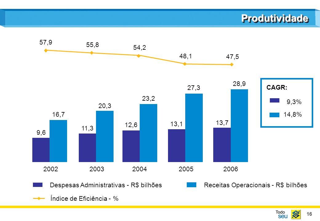 16 Despesas Administrativas - R$ bilhõesReceitas Operacionais - R$ bilhões 57,9 55,8 54,2 48,1 47,5 ProdutividadeProdutividade Índice de Eficiência -