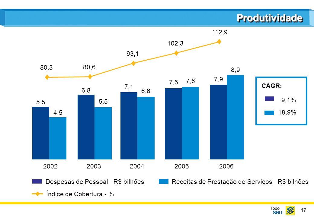 17 4,5 5,5 6,6 7,6 8,9 5,5 6,8 7,1 7,5 7,9 20022003200420052006 Receitas de Prestação de Serviços - R$ bilhões Despesas de Pessoal - R$ bilhões Índice