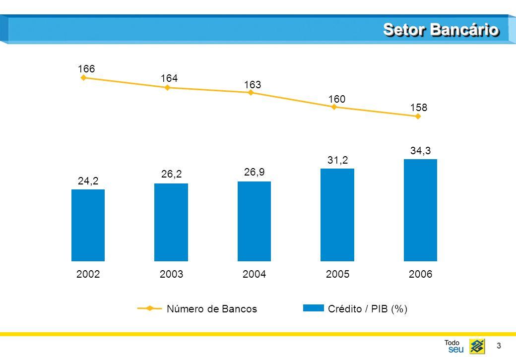 3 Setor Bancário 34,3 31,2 26,9 26,2 24,2 20022003200420052006 Crédito / PIB (%)Número de Bancos 166 164 163 160 158