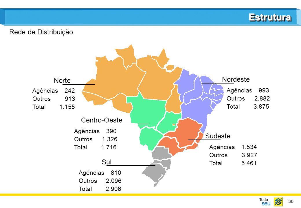 30 EstruturaEstrutura Rede de Distribuição Nordeste Agências 993 Outros2.882 Total 3.875 Agências 1.534 Outros 3.927 Total 5.461 Agências 810 Outros 2