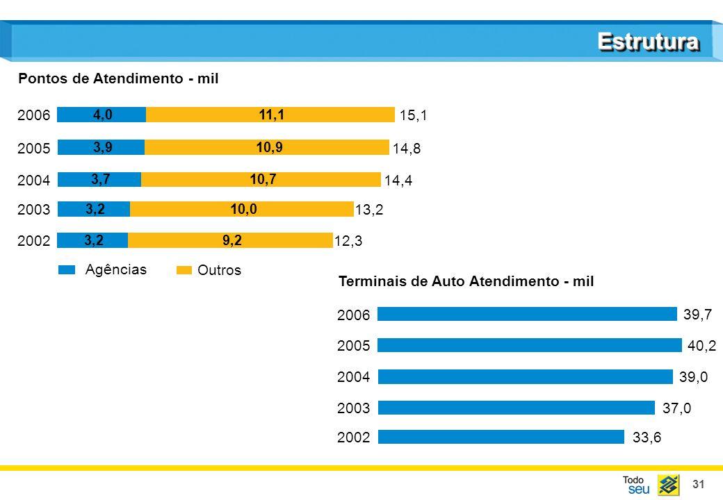 31 EstruturaEstrutura Agências Outros Pontos de Atendimento - mil 2002 2003 2004 2005 2006 12,3 13,2 14,4 14,8 15,1 39,7 40,2 39,0 37,0 33,6 3,2 3,7 3