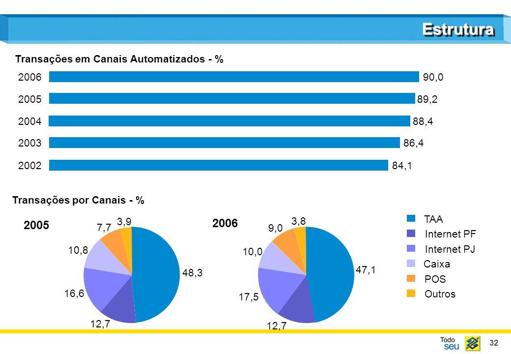 32 EstruturaEstrutura 84,1 86,4 88,4 89,2 90,0 Transações em Canais Automatizados - % 2002 2003 2004 2005 2006 48,3 12,7 16,6 10,8 7,7 3,9 TAA Interne