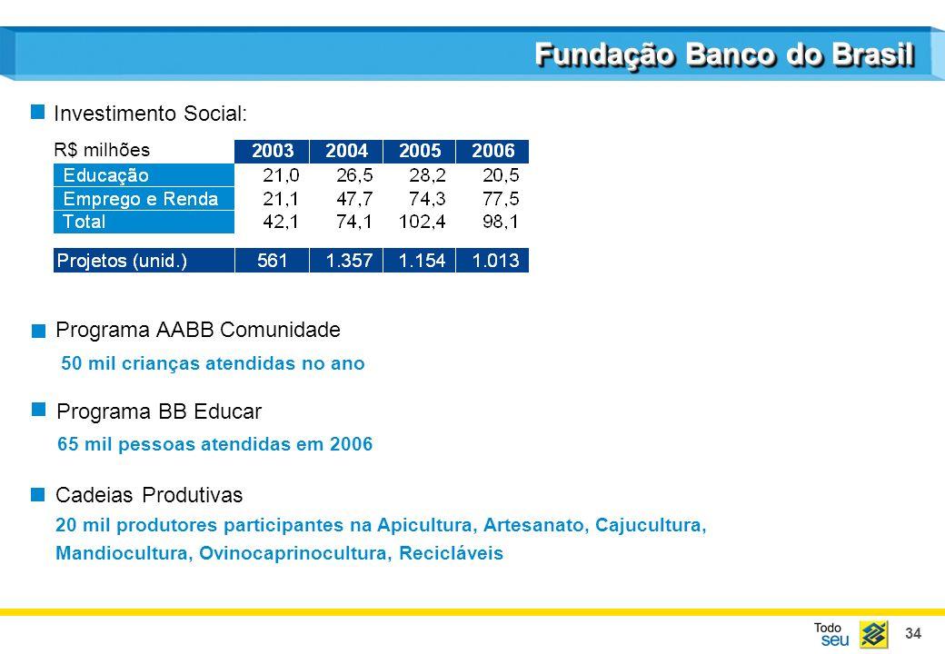 34 Fundação Banco do Brasil 20 mil produtores participantes na Apicultura, Artesanato, Cajucultura, Mandiocultura, Ovinocaprinocultura, Recicláveis Ca