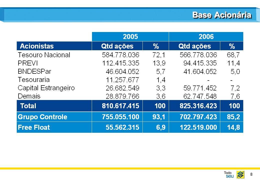 19 Carteira de Crédito PFMPEPJAgronegóciosComércio Exterior 2005 - % 2006 - % 18,1 15,2 22,7 35,1 9,0 18,0 13,8 25,2 33,8 9,1
