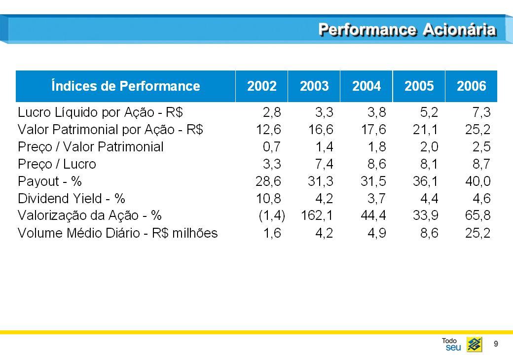 10 Performance Acionária Valorização - % IbovespaBanco do Brasil dez/01jun/02dez/02jun/03dez/03jun/04dez/04jun/05dez/05jun/06dez/06 513.8 169.8
