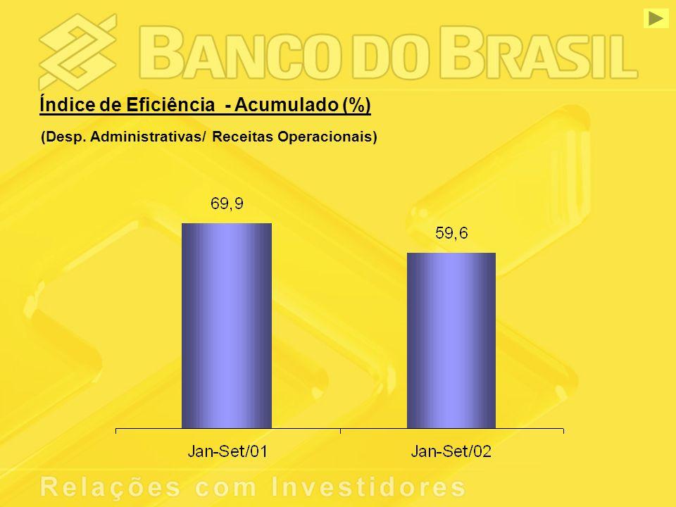 Índice de Eficiência - Acumulado (%) (Desp. Administrativas/ Receitas Operacionais)