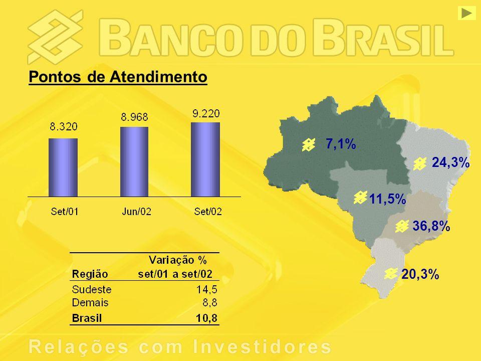 Pontos de Atendimento 7,1% 24,3% 11,5% 36,8% 20,3%