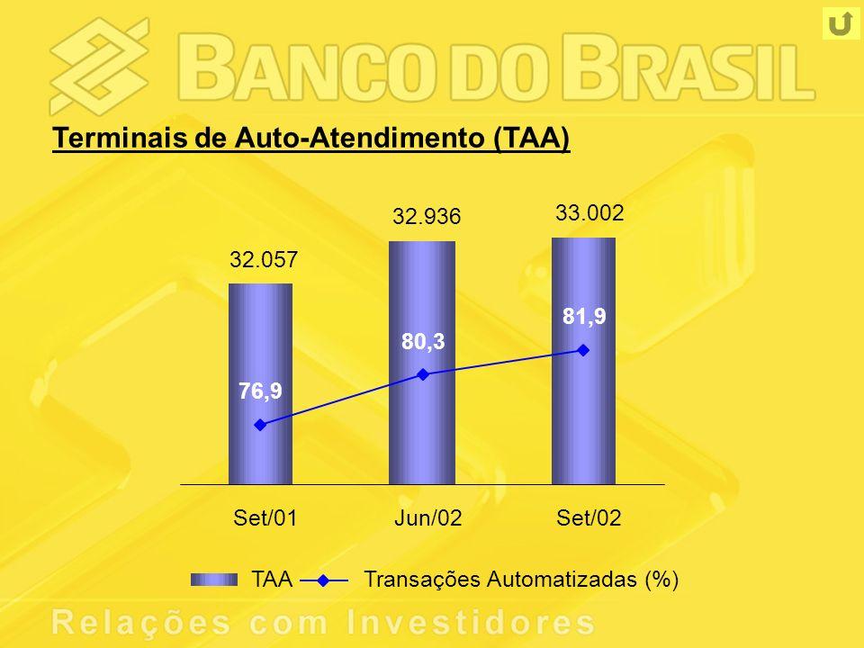 32.057 32.936 33.002 76,9 80,3 81,9 Set/01Jun/02Set/02 TAATransações Automatizadas (%) Terminais de Auto-Atendimento (TAA)