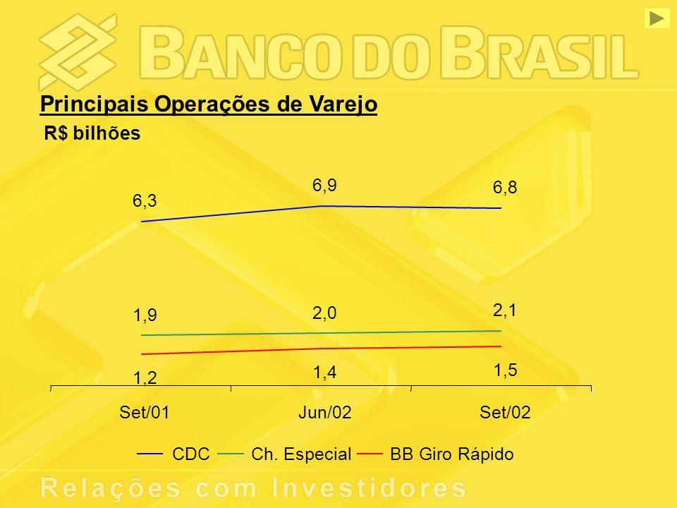 Principais Operações de Varejo R$ bilhões 6,3 6,9 6,8 1,9 2,0 2,1 1,2 1,4 1,5 Set/01Jun/02Set/02 CDCCh.