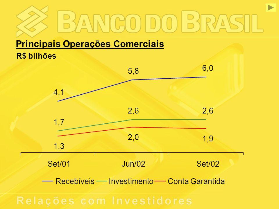 Principais Operações Comerciais R$ bilhões 4,1 5,8 6,0 1,7 2,6 1,3 2,0 1,9 Set/01Jun/02Set/02 RecebíveisInvestimentoConta Garantida