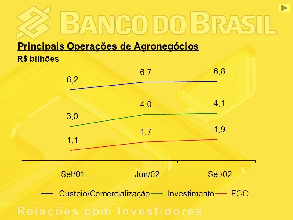 Principais Operações de Agronegócios R$ bilhões 6,2 6,7 6,8 3,0 4,0 4,1 1,1 1,7 1,9 Set/01Jun/02Set/02 Custeio/ComercializaçãoInvestimentoFCO