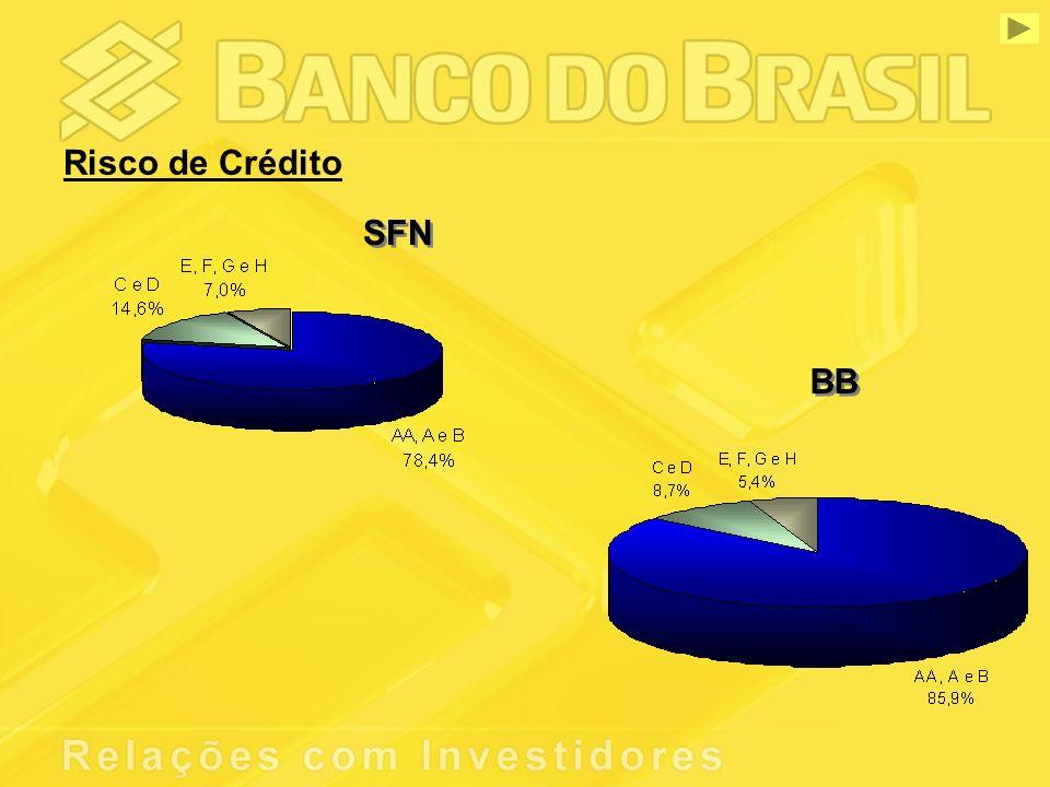 Risco de Crédito SFN BB