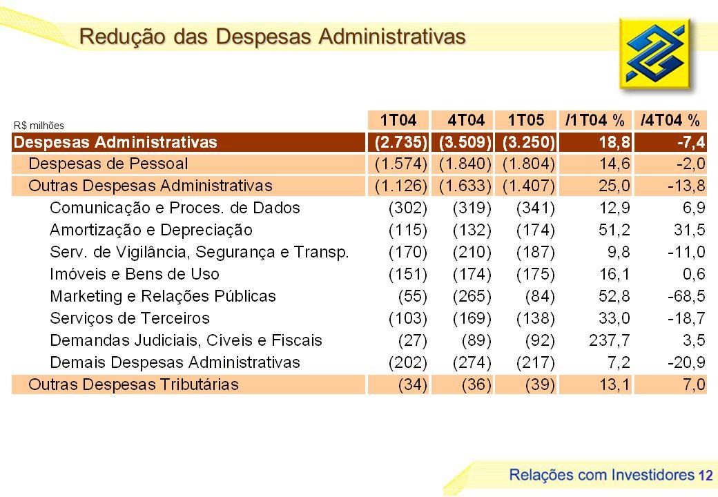 12 R$ milhões Redução das Despesas Administrativas