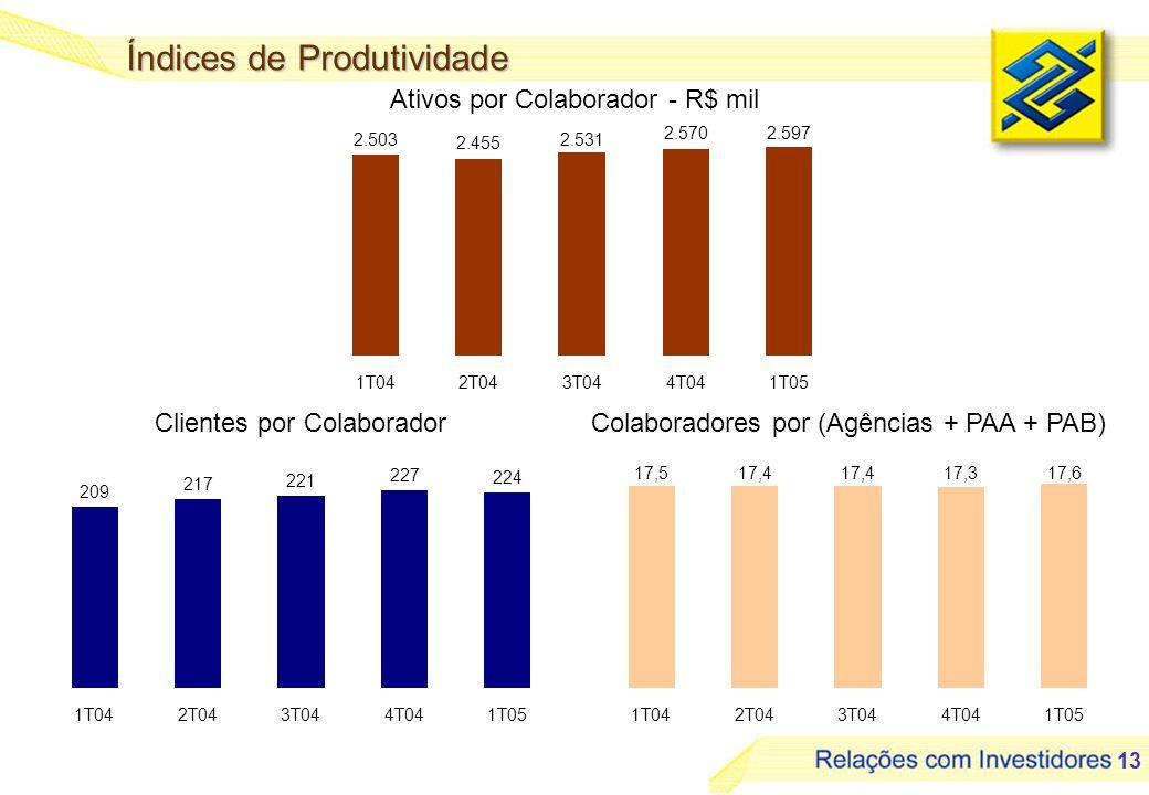 13 Ativos por Colaborador - R$ mil Índices de Produtividade Colaboradores por (Agências + PAA + PAB)Clientes por Colaborador 2.503 2.455 2.531 2.5702.