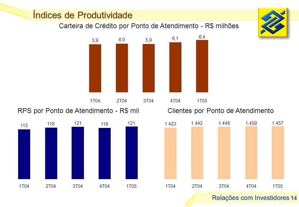 14 Índices de Produtividade Clientes por Ponto de Atendimento RPS por Ponto de Atendimento - R$ mil Carteira de Crédito por Ponto de Atendimento - R$
