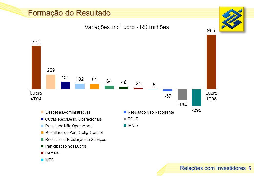 5 Variações no Lucro - R$ milhões Formação do Resultado Despesas Administrativas Outras Rec./Desp. Operacionais Resultado Não Operacional Receitas de