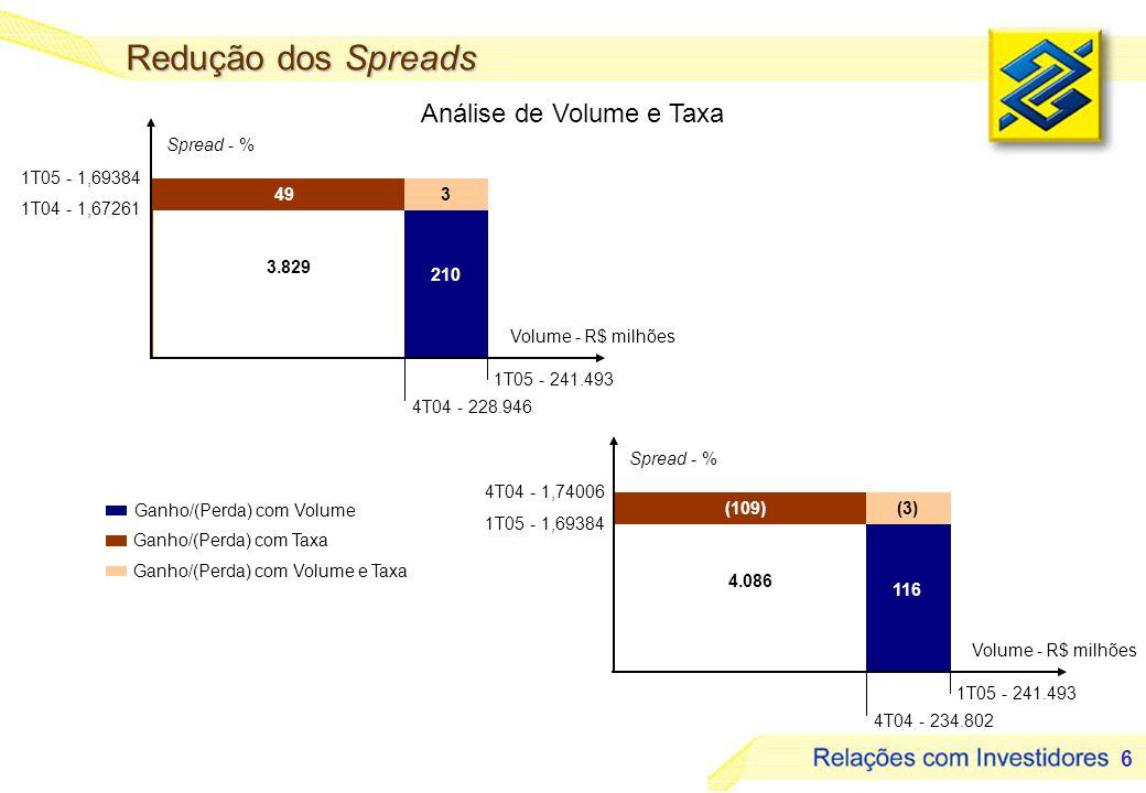 6 Ganho/(Perda) com Volume Ganho/(Perda) com Taxa Ganho/(Perda) com Volume e Taxa 116 (109)(3) 4.086 4T04 - 1,74006 1T05 - 1,69384 1T05 - 241.493 4T04