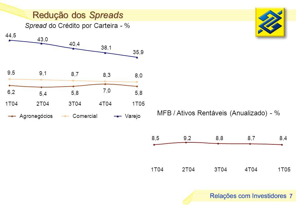 7 1T042T043T044T041T05 MFB / Ativos Rentáveis (Anualizado) - % Spread do Crédito por Carteira - % Redução dos Spreads 6,2 5,4 5,8 7,0 5,8 9,5 9,1 8,7