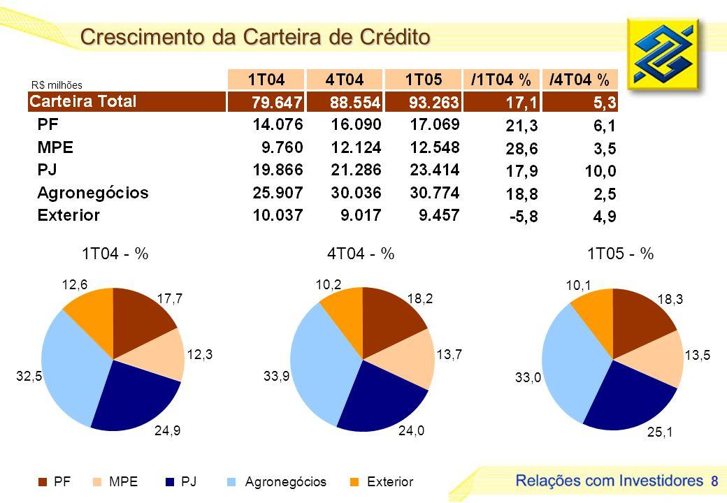 8 R$ milhões 1T04 - %4T04 - %1T05 - % Crescimento da Carteira de Crédito 17,7 12,3 24,9 32,5 12,6 18,2 13,7 24,0 33,9 10,2 18,3 13,5 25,1 33,0 10,1 PF
