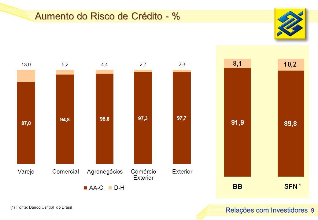 9 87,0 94,8 95,6 97,3 97,7 13,05,24,42,72,3 VarejoComercialAgronegóciosComércio Exterior AA-CD-H Aumento do Risco de Crédito - % ¹ (1) Fonte: Banco Ce