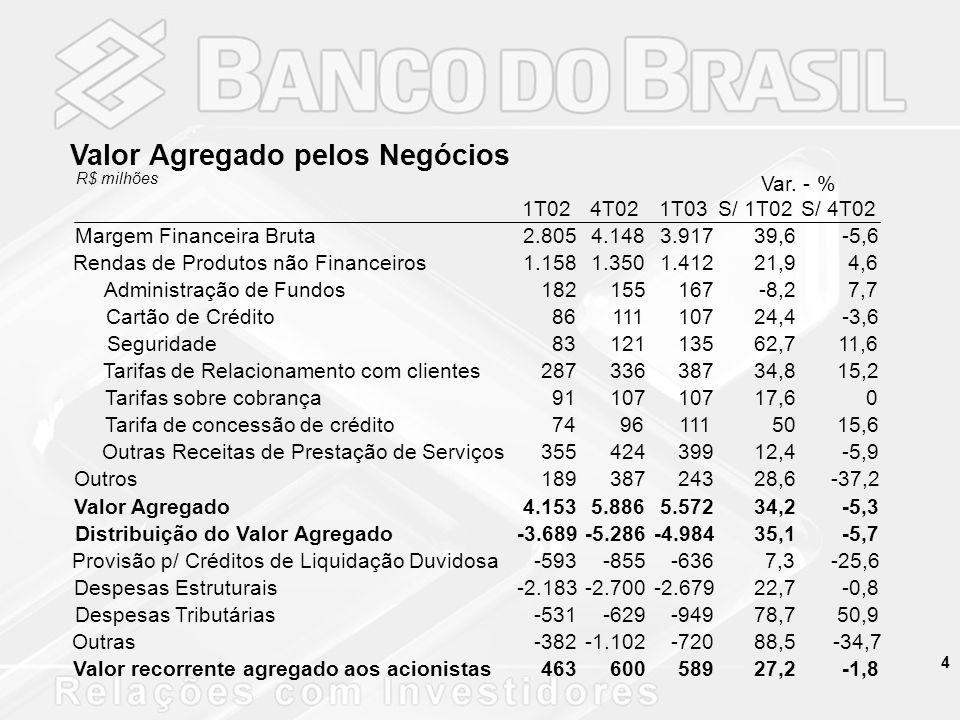15 Resultado Operacional R$ milhões Índice de Eficiência - (%) (Desp.
