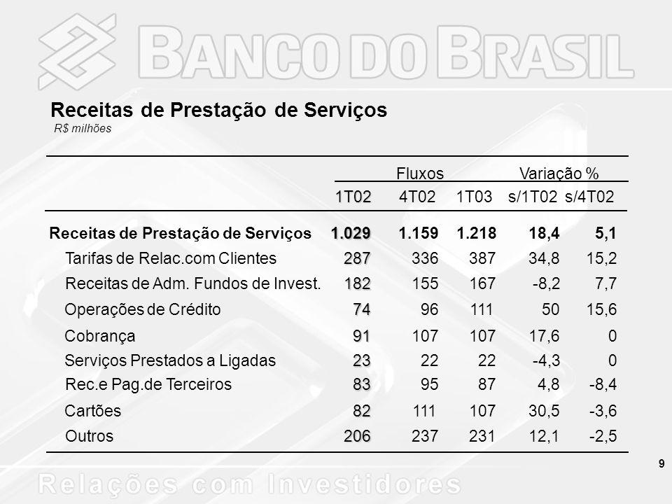 20 79,2 86,8 76,9 84,8 76,6 85,3 12,7 7,6 14,7 9,7 15,0 9,6 8,1 5,5 8,4 5,5 8,4 5,1 SFNBBSFNBBSFNBB AA, A e BC e DE, F, G e H 1º trI/024º trI/021º trI/03 Classificação da Carteira de Crédito BB e SFN -%