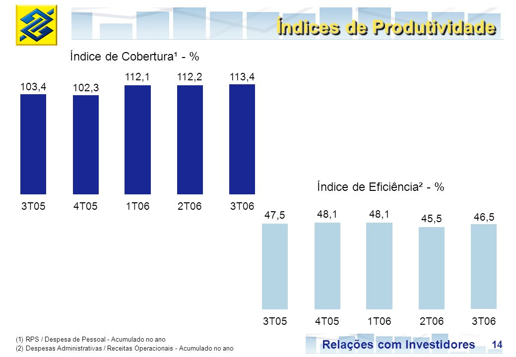 14 Relações com Investidores 47,5 48,1 45,5 46,5 3T054T051T062T063T06 103,4 102,3 112,1112,2113,4 3T054T051T062T063T06 Índice de Cobertura¹ - % (1) RP