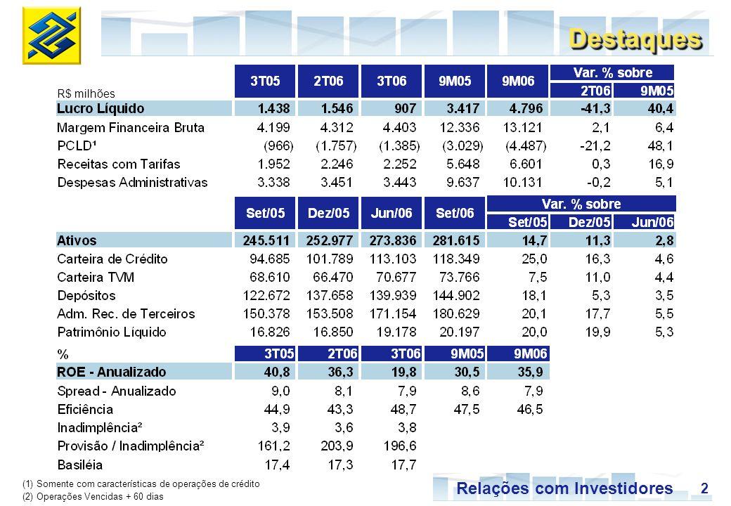 2 Relações com Investidores (1) Somente com características de operações de crédito (2) Operações Vencidas + 60 dias R$ milhões DestaquesDestaques