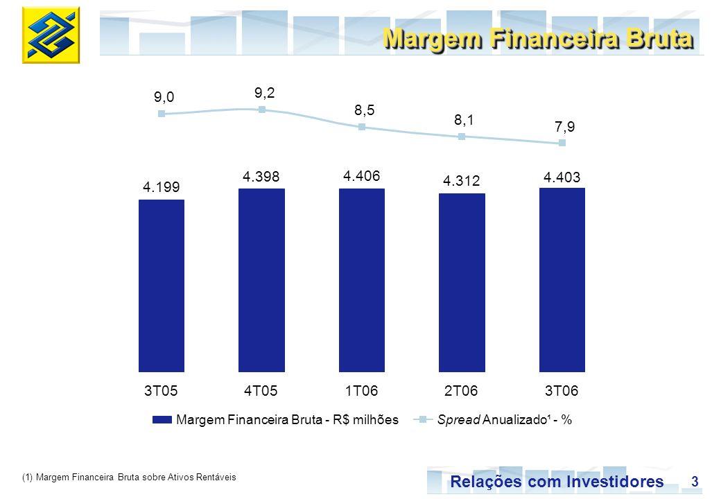 3 Relações com Investidores Margem Financeira Bruta (1) Margem Financeira Bruta sobre Ativos Rentáveis Margem Financeira Bruta - R$ milhõesSpread Anualizado¹ - % 3T054T051T062T063T06 4.199 4.398 4.406 4.312 4.403 9,0 9,2 8,5 8,1 7,9