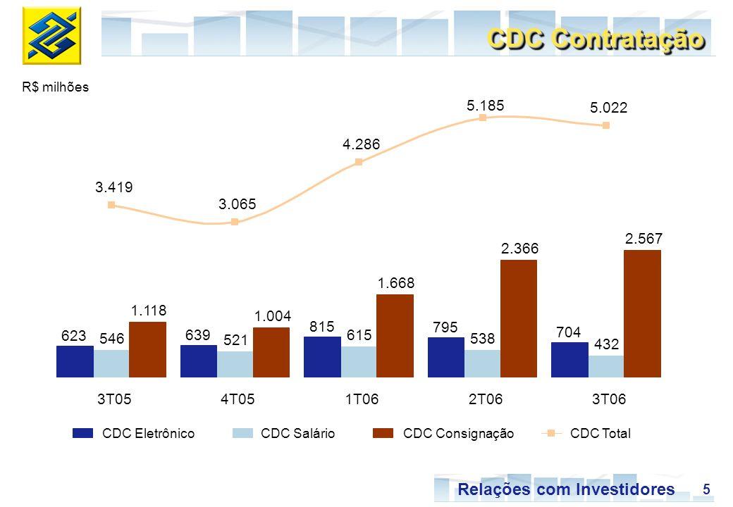 5 Relações com Investidores CDC EletrônicoCDC SalárioCDC ConsignaçãoCDC Total CDC Contratação R$ milhões 623 639 815 795 704 546 521 615 538 432 1.118 1.004 1.668 2.366 2.567 3.419 3.065 4.286 5.185 5.022 3T054T051T062T063T06
