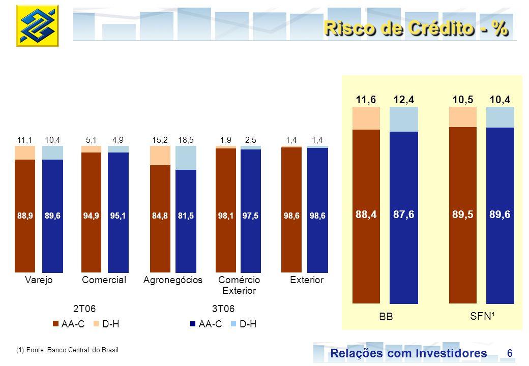 6 Relações com Investidores BB SFN¹ Risco de Crédito - % (1) Fonte: Banco Central do Brasil AA-CD-HAA-CD-H 2T06 3T06 VarejoComercialAgronegóciosComércio Exterior 88,989,694,995,184,881,598,197,598,6 18,51,92,51,4 15,24,95,110,411,1 88,487,689,589,6 10,510,412,411,6