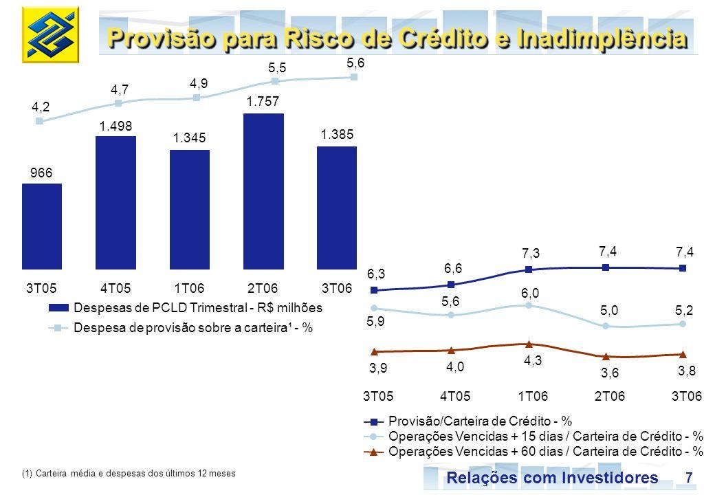 7 Relações com Investidores Provisão para Risco de Crédito e Inadimplência (1) Carteira média e despesas dos últimos 12 meses Despesas de PCLD Trimestral - R$ milhões Despesa de provisão sobre a carteira¹ - % Provisão/Carteira de Crédito - % Operações Vencidas + 15 dias / Carteira de Crédito - % Operações Vencidas + 60 dias / Carteira de Crédito - % 4,24,2 4,7 4,9 5,5 5,6 966 3T05 1.498 4T05 1.345 1T06 1.757 2T06 1.385 3T06 6,3 6,6 7,3 7,4 5,9 5,6 6,0 5,0 3,9 4,0 4,3 3,6 3,8 3T054T051T062T063T06 5,2