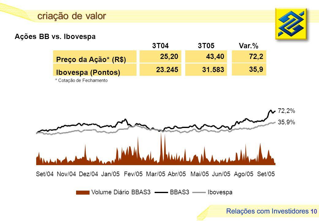 11 retorno para os acionistas Lucro Líquido RSPL - % 833 27,5 1.438 40,8 72,7 R$ milhões 3T04 Var.