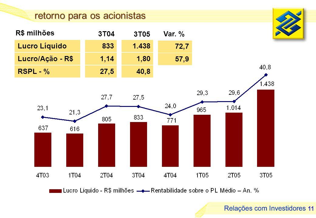 11 retorno para os acionistas Lucro Líquido RSPL - % 833 27,5 1.438 40,8 72,7 R$ milhões 3T04 Var. % Lucro/Ação - R$1,80 57,9 1,14 3T05