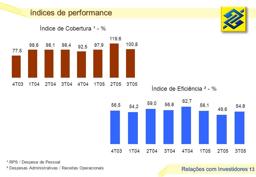 13 Índice de Cobertura ¹ - % Índice de Eficiência ² - % ¹ RPS / Despesa de Pessoal ² Despesas Administrativas / Receitas Operacionais índices de perfo