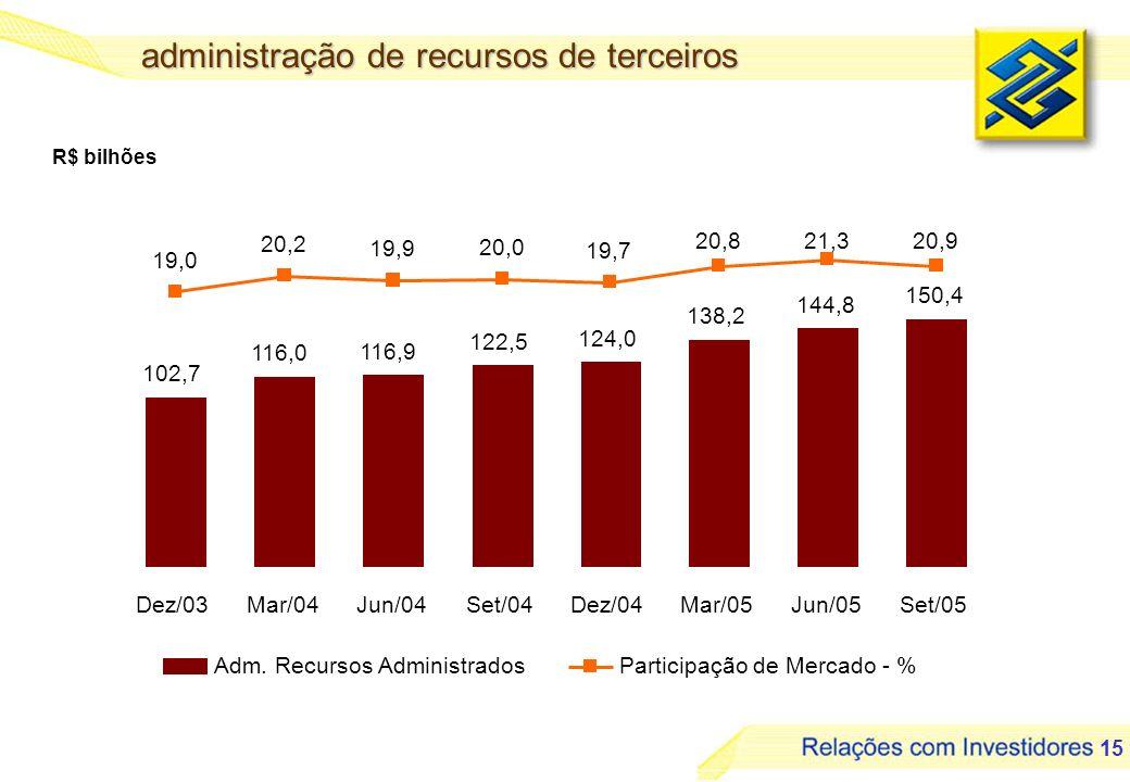 16 rede de distribuição Pontos de Atendimento em mil Pontos de Atendimento por Região 7,3% 25,3% 11,3% 36,8% 19,2% 40 pontos de atendimento no exterior, distribuídos em 23 países.