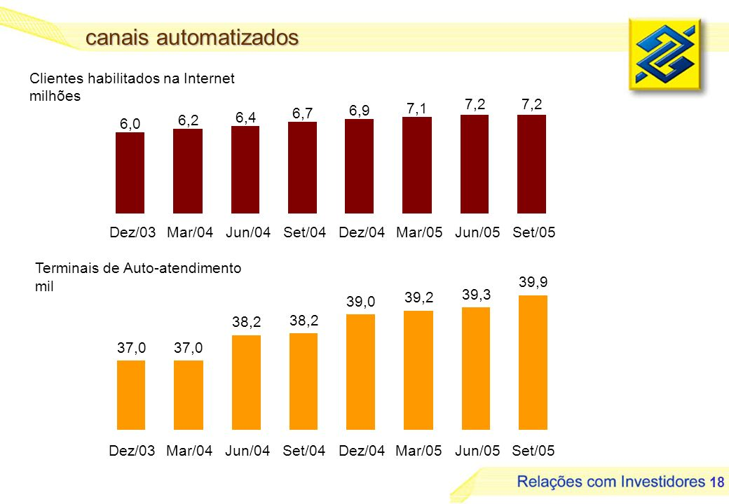 18 canais automatizados Clientes habilitados na Internet milhões Terminais de Auto-atendimento mil 7,2 6,0 6,2 6,4 6,7 6,9 7,1 Dez/03Mar/04Jun/04Set/0