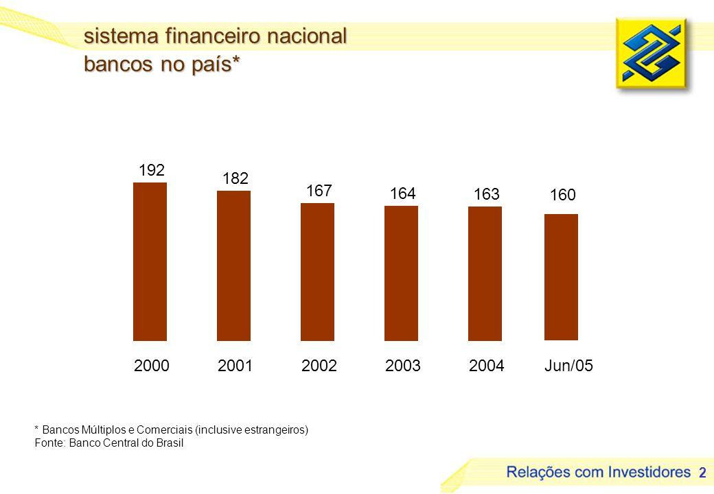 3 R$ bilhões sistema financeiro nacional ativos totais Fonte: Banco Central do Brasil 11,5% 12,5% CAGR