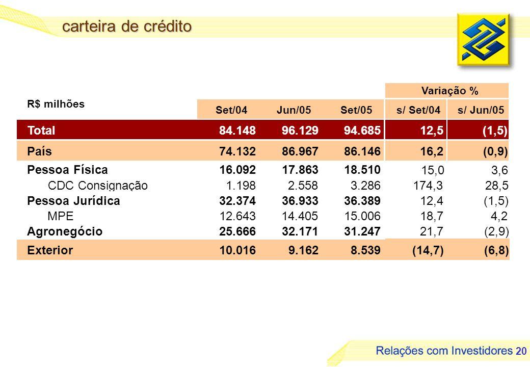 21 principais operações de pessoa física Saldo em R$ bilhões 7,1 7,7 8,2 8,4 8,2 8,4 8,3 8,6 2,2 2,7 2,8 2,3 2,7 2,6 2,7 0,6 0,81,0 1,2 1,5 1,8 3,3 2,6 Dez/03Mar/04Jun/04Set/04Dez/04Mar/05Jun/05Set/05 CDC - DemaisCDC Crédito em ConsignaçãoCheque Especial