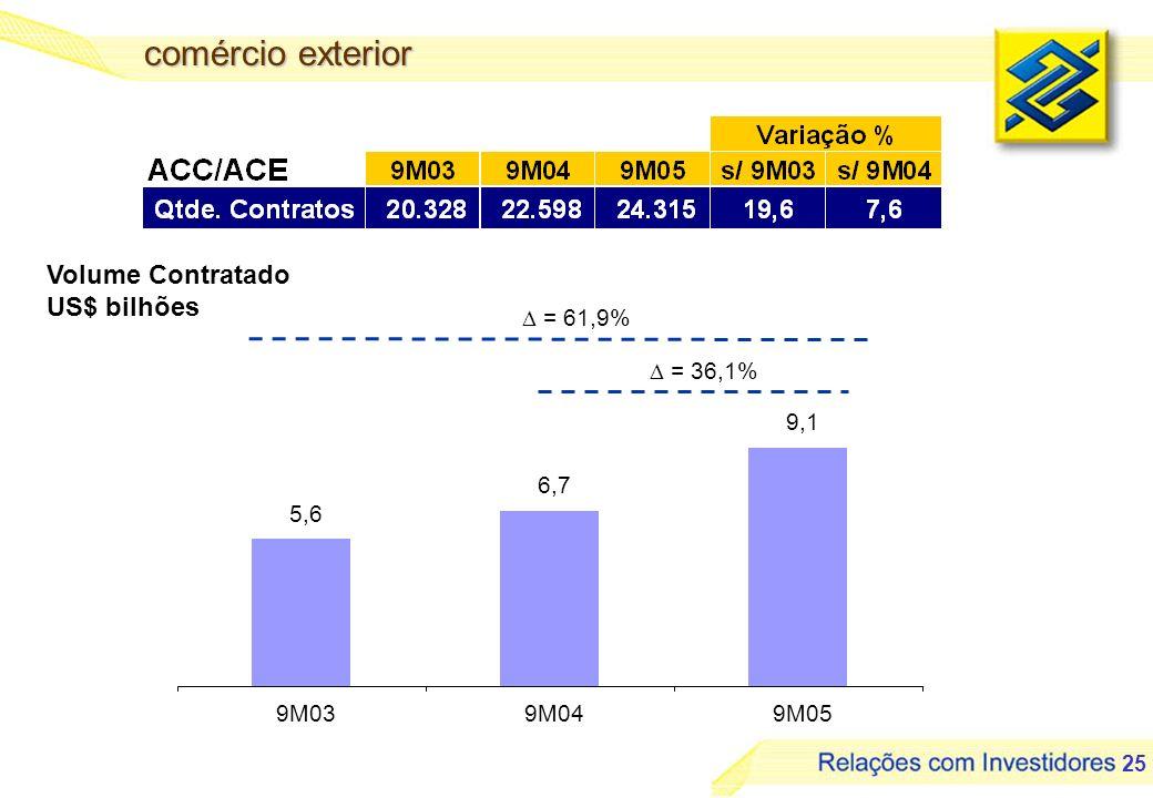 26 carteira de crédito por risco - % * Fonte: Banco Central do Brasil 91,5 89,589,6 10,5 10,4 BBSFN* 87,5 95 88,7 99,4 0,6 11,312,5 5 VarejoComercialAgronegócioComércio Exterior AA - CD - H
