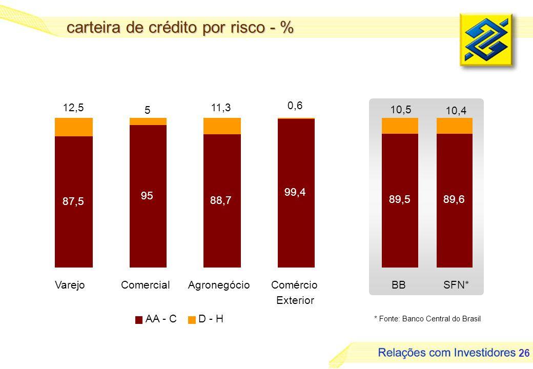 27 inadimplência - % 5,4 5,9 6,1 6,4 6,1 6,3 3,0 3,2 3,3 3,1 3,9 5,9 4,6 5,1 4,7 5,4 5,05,1 4,6 Dez/03Mar/04Jun/04Set/04Dez/04Mar/05Jun/05Set/05 Provisão/Carteira de Crédito - % Operações Vencidas + 15 dias/Carteira de Crédito - % Operações Vencidas + 60 dias/Carteira de Crédito - %