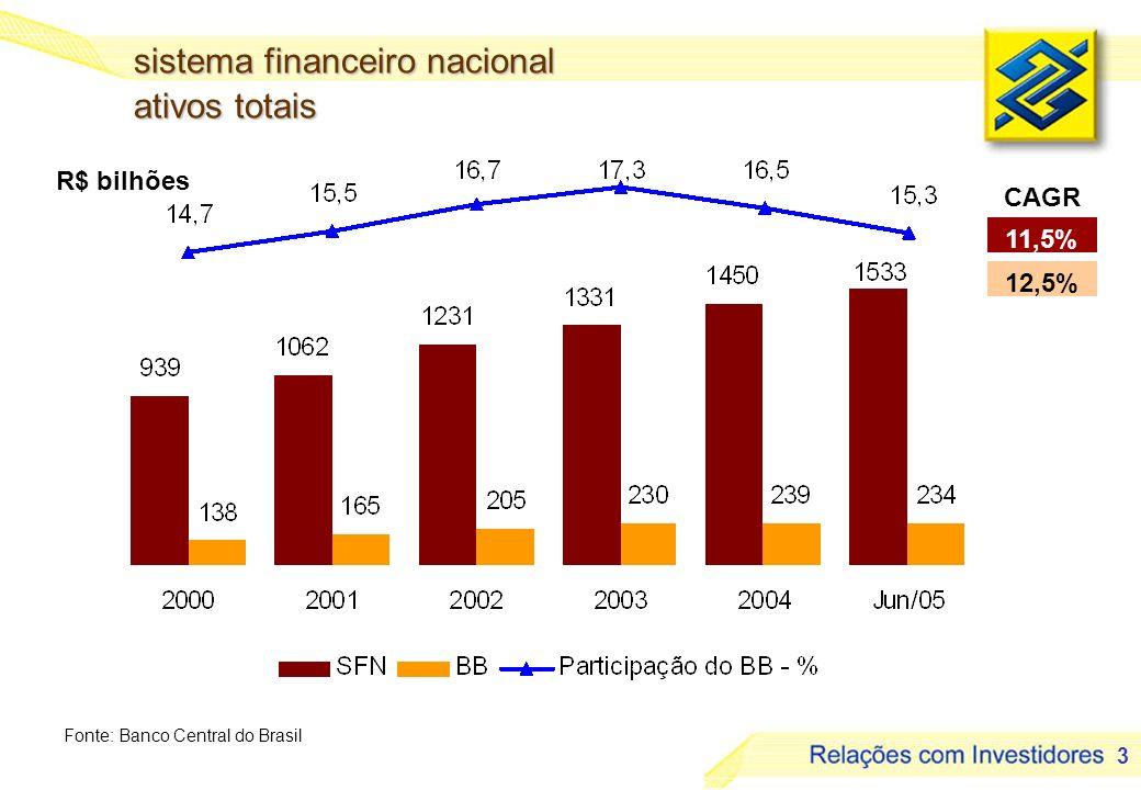 4 R$ bilhões sistema financeiro nacional depósitos à vista Fonte: Banco Central do Brasil 12,3% CAGR 51 57 77 80 87 86 16 19 24 27 29 27 31,7 32,8 31,8 33,7 33,1 31,2 20002001200220032004Jun/05 SFNBBParticipação do BB - %