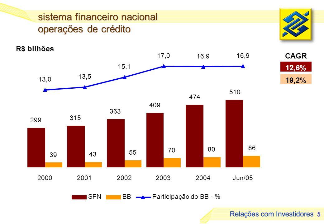 6 em mil sistema financeiro nacional agências Fonte: Banco Central do Brasil 1,6% 6,8% CAGR 16,4 16,8 17 16,8 17,3 17,6 2,93,0 3,2 3,7 3,9 17,7 18,1 18,6 19,3 21,621,9 20002001200220032004Jun/05 SFNBBParticipação do BB - %