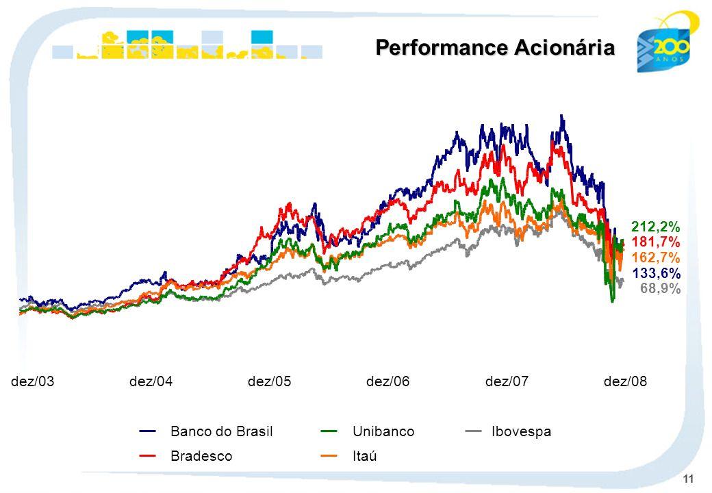11 dez/03dez/04dez/05dez/06dez/07dez/08 Ibovespa Banco do Brasil BradescoItaú Unibanco Performance Acionária 133,6% 68,9% 181,7% 162,7% 212,2%