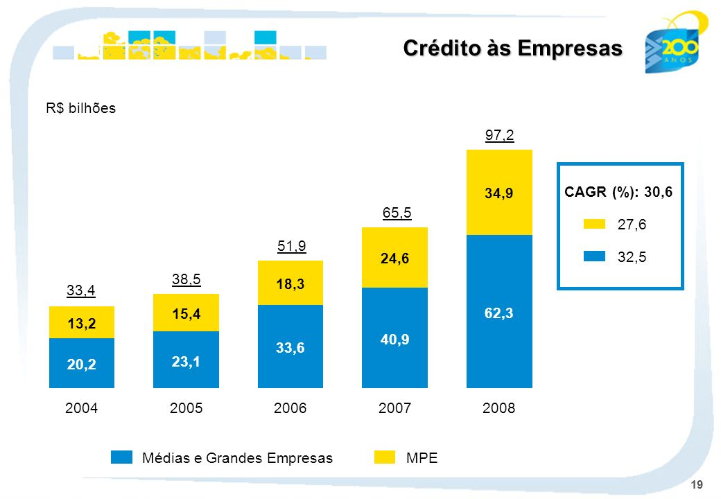 19 MPEMédias e Grandes Empresas CAGR (%): 30,6 27,6 32,5 Crédito às Empresas R$ bilhões 20,2 13,2 2004 23,1 15,4 2005 33,6 18,3 2006 40,9 24,6 2007 62,3 34,9 2008 97,2 65,5 51,9 38,5 33,4