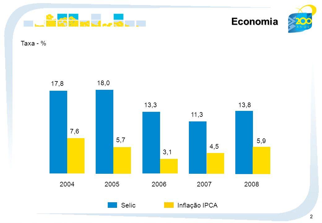 2 Economia Selic Taxa - % Inflação IPCA 17,8 7,6 2004 18,0 5,7 2005 13,3 3,1 2006 11,3 4,5 2007 13,8 5,9 2008