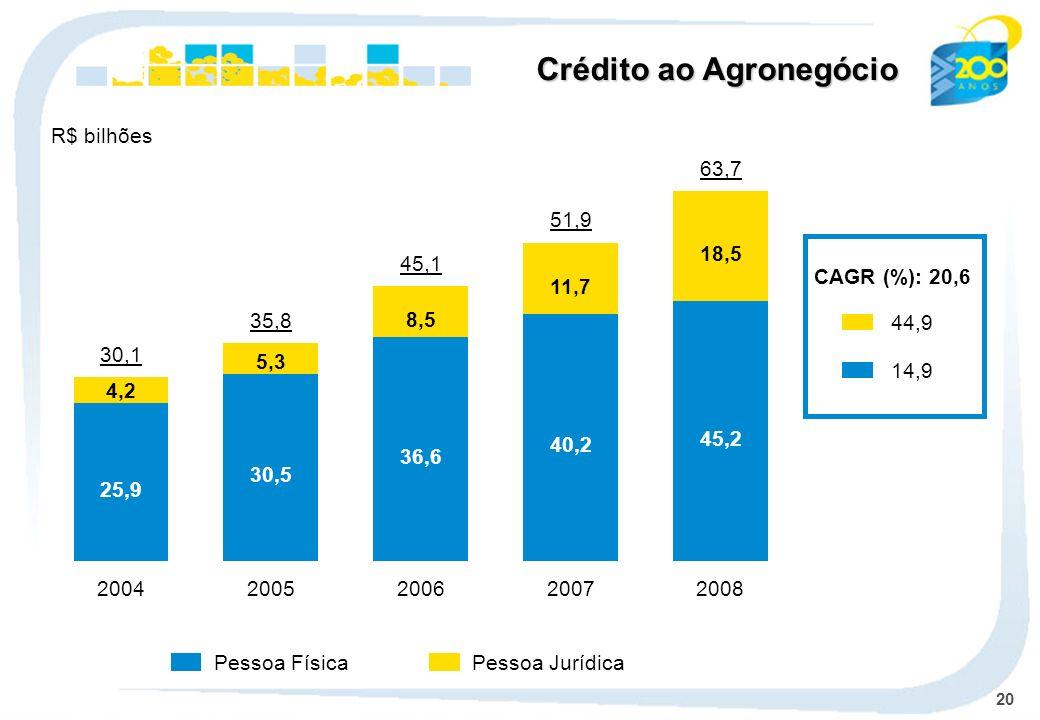 20 Pessoa JurídicaPessoa Física CAGR (%): 20,6 44,9 14,9 Crédito ao Agronegócio R$ bilhões 2004 30,1 25,9 4,2 2005 35,8 30,5 5,3 2006 45,1 36,6 8,5 2007 51,9 40,2 11,7 2008 63,7 45,2 18,5